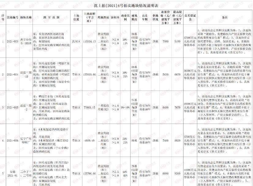 沈阳首批集中供地详情公布 25宗地块总面积约230万平