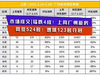 猛跌4成!上周广州新房网签524套