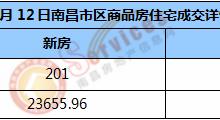 市场成交 | 2021年1月12日南昌市新房住宅成交201套