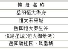 岳阳楼市每日成交谍报:6月18日销售179套